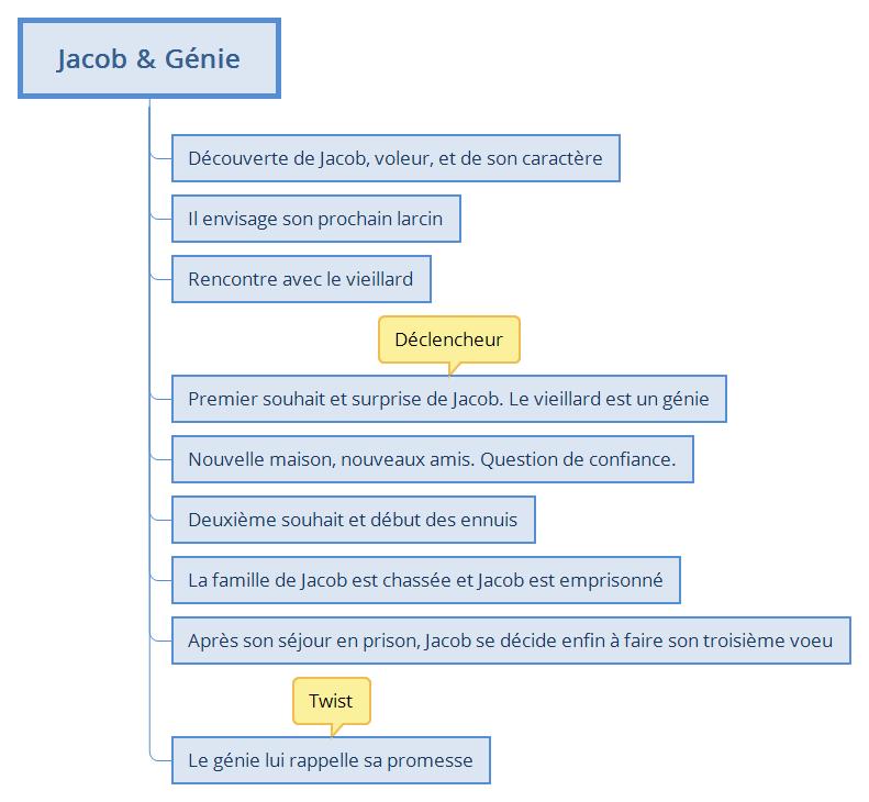 Jacob-et-le-Genie_chapitrage