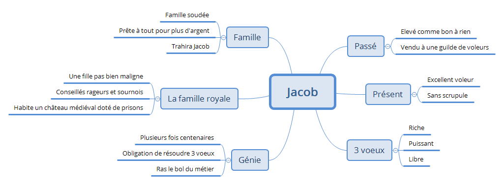 Jacob-et-le-Genie_univers