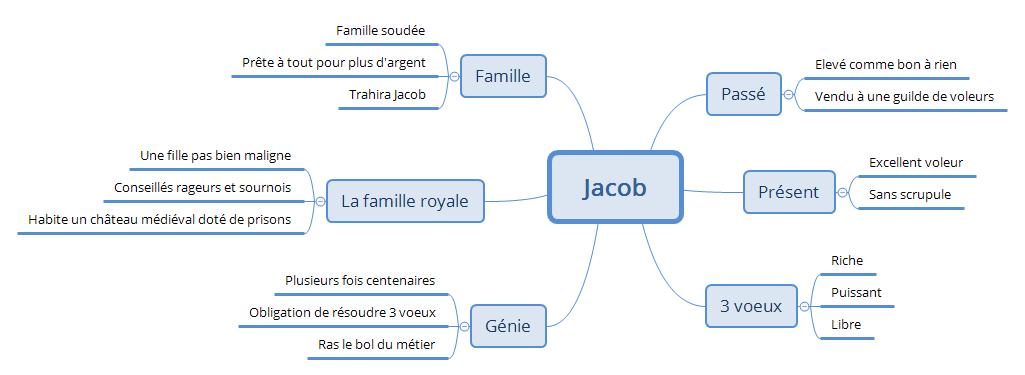 Jacob-et-le-Genie_univers